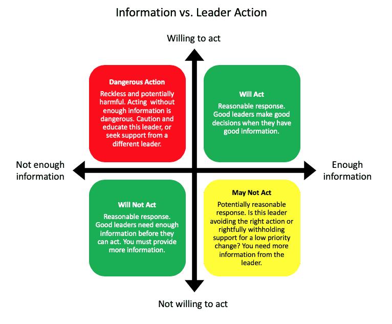 Change Management Hack Leadership Support For Change Work Feels Good